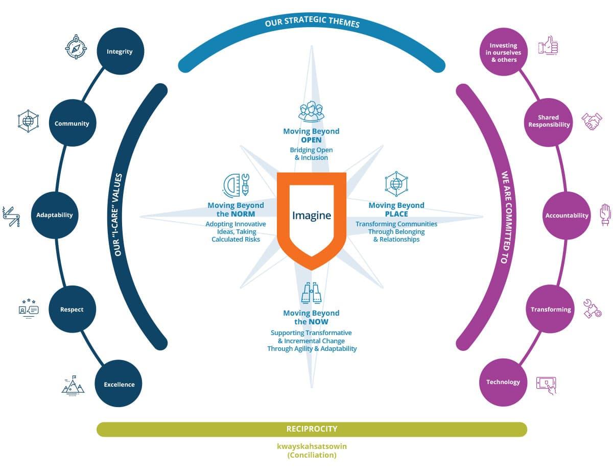 Athabasca Universities Strategic Plan