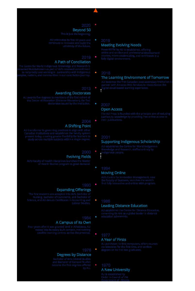 Athabasca University History Timeline