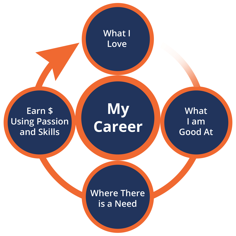4 steps for career planning